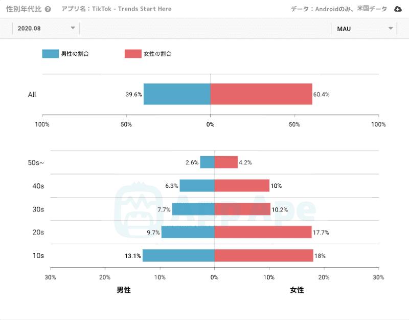 日本のtiktok利用者年代別データ